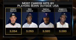 Most_career_hits_by_players_born_ou
